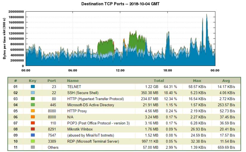 Cert.br disponibiliza estatísticas públicas de ataques cibernéticos na Internet brasileira