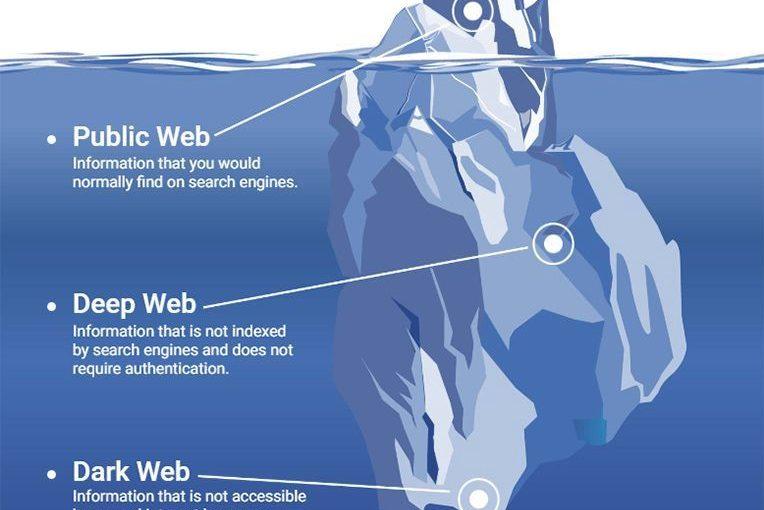 O que é a Dark Web, o que representa, quais seus riscos e oportunidades?