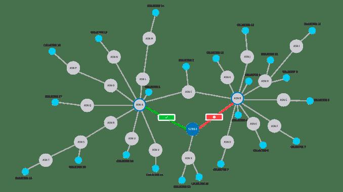 Vazamento do BGP afeta milhares de redes e sites globalmente